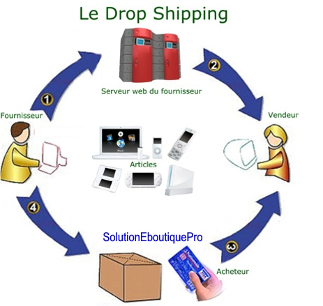 boutique avec drop shipping